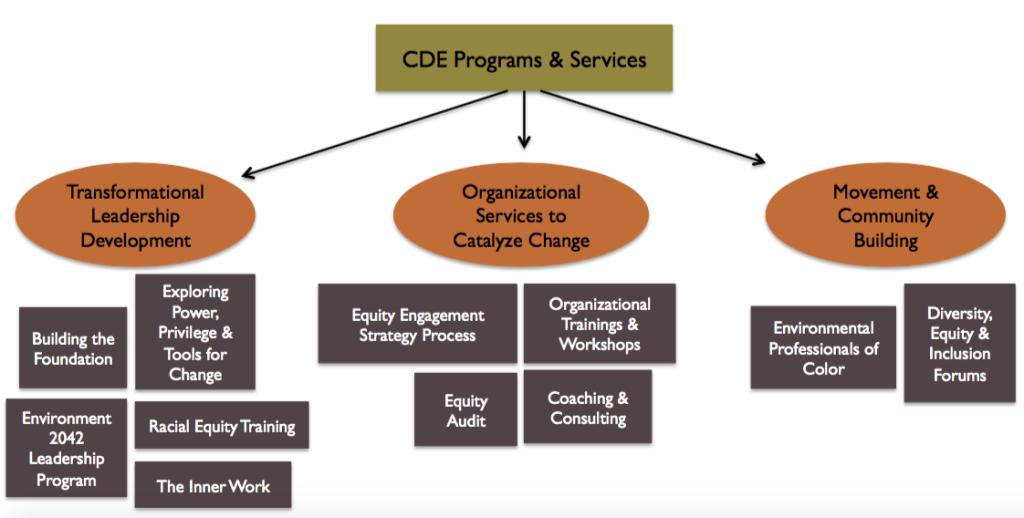 Program_chart_mar2016